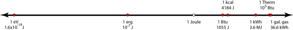 energy units on a line
