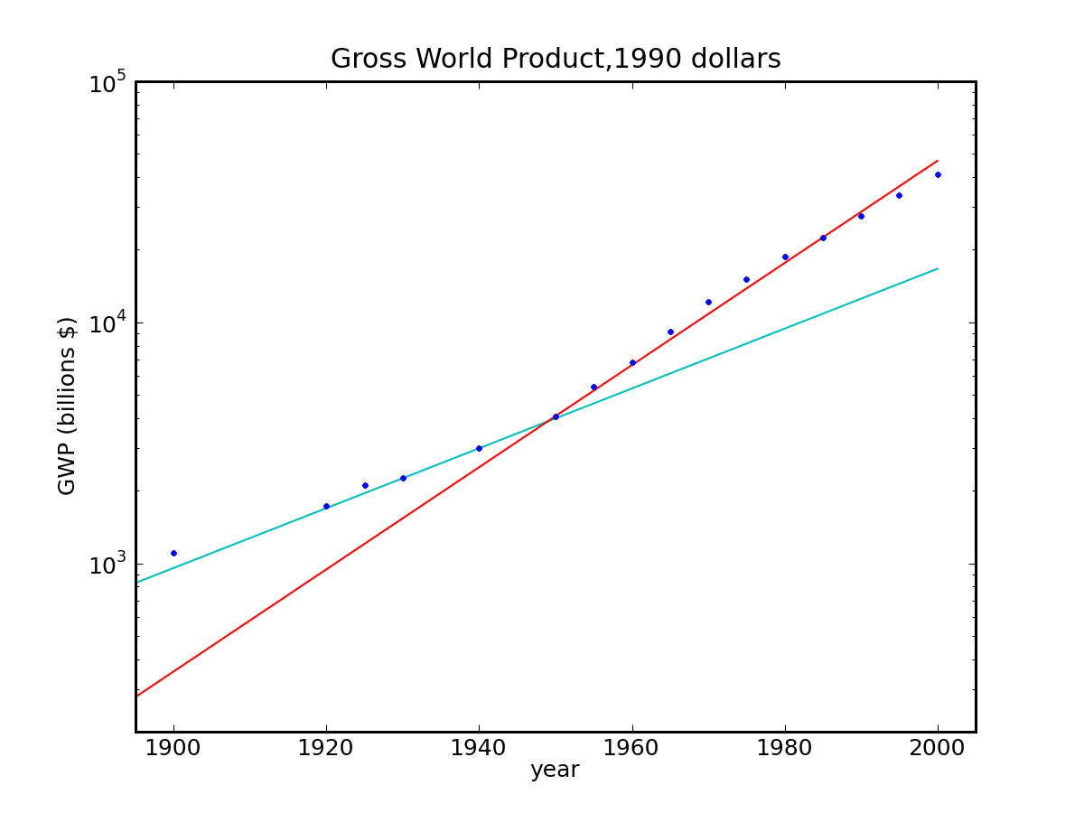 Can Economic Growth Last Do The Math Single Phase Motor Forward Reverse Wiring Diagram Gross World Product