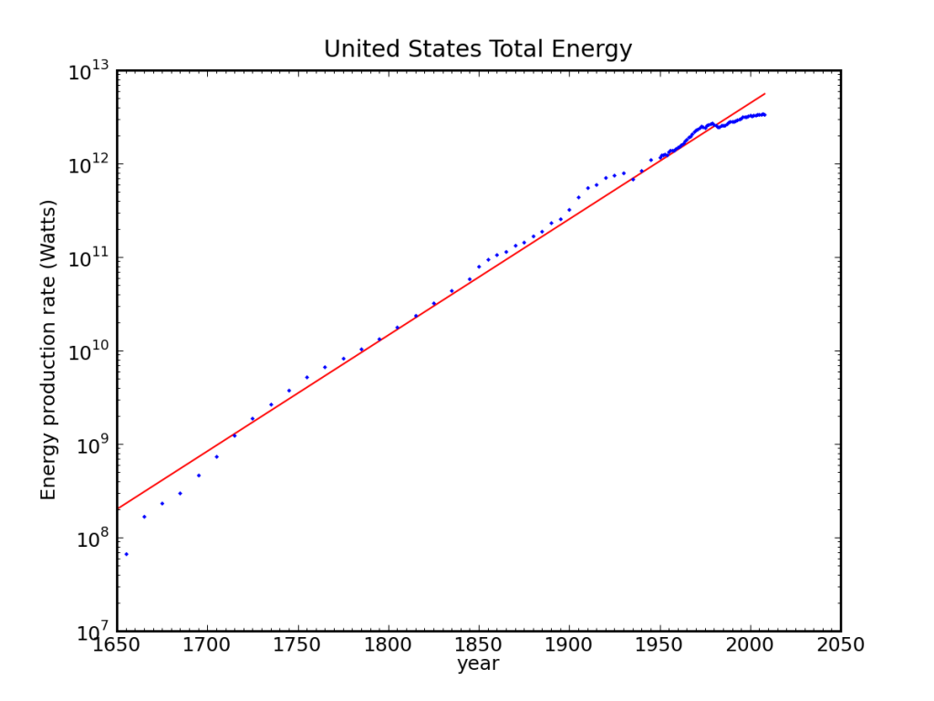 U.S. total energy 1650-present (logarithmic)