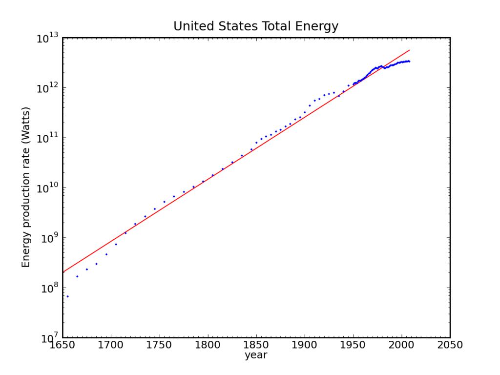 US Gesamtenergie 1650-Gegenwart (logarithmisch)