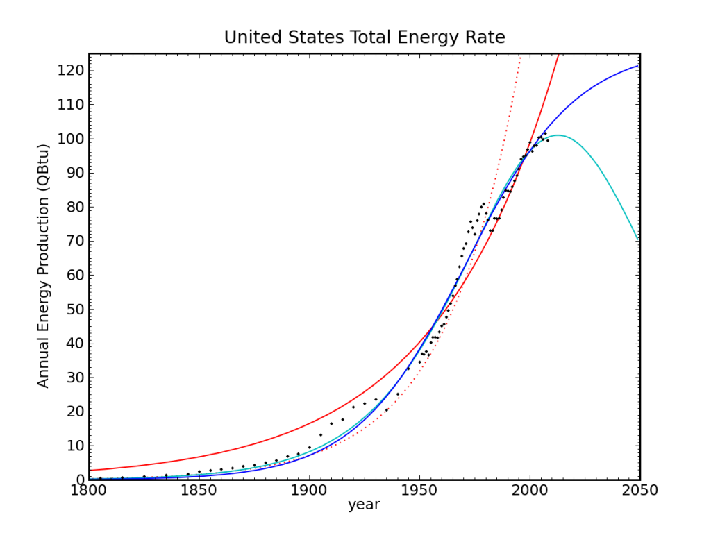 Logistic fits to US energy, linear space