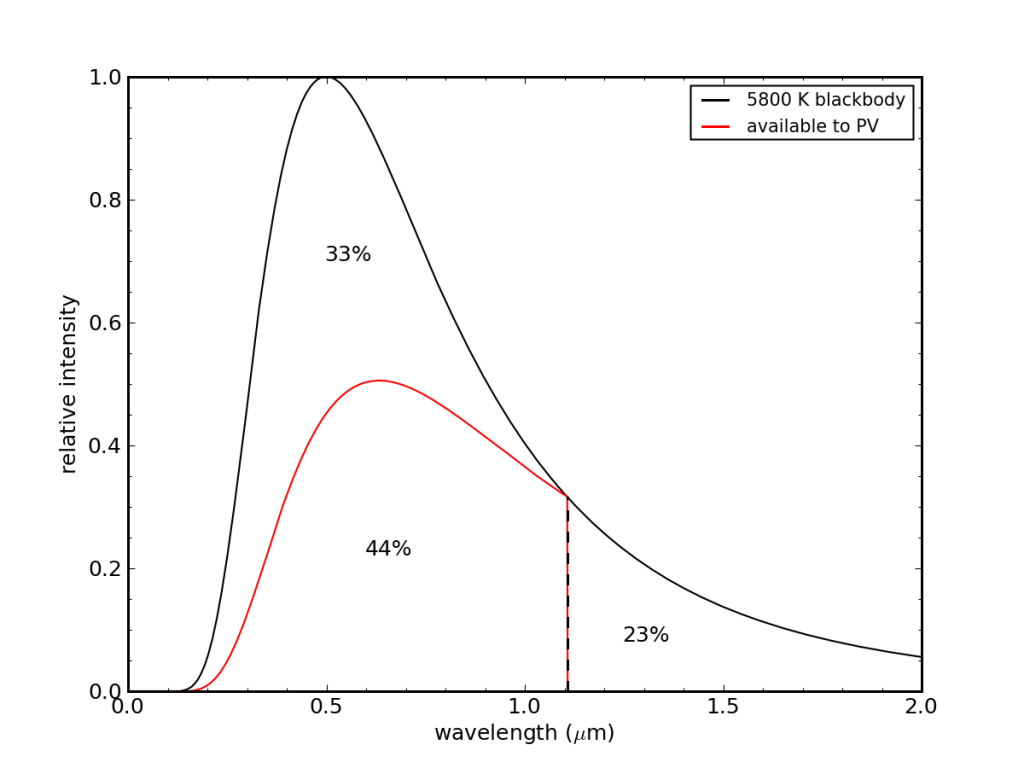 maximum available to PV from spectral considerations alone