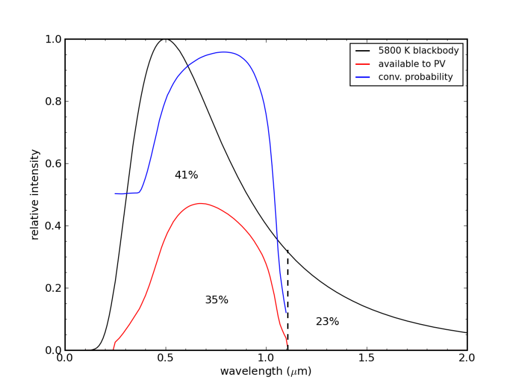 PV maximum theoretical efficiency including collection probability effect