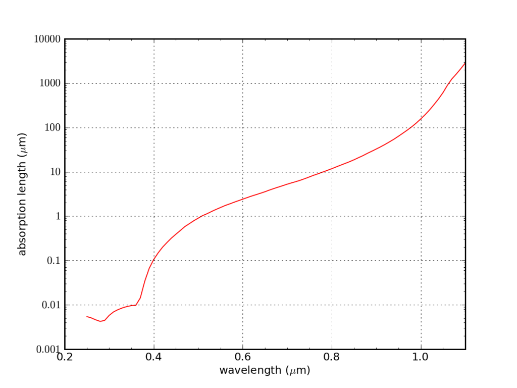 absorption length as function of wavelength for silicon