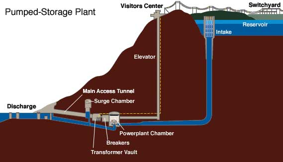Raccoon Mountain pumped storage concept. & Pump Up the Storage | Do the Math
