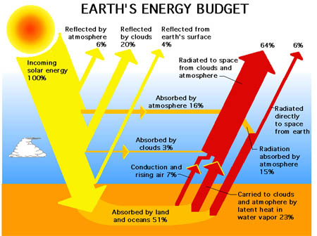 http://physics.ucsd.edu/do-the-math/wp-content/uploads/2011/12/Earth_Energy_Budget.jpg
