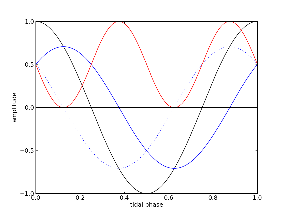 Can tides turn the tide do the math the black curve is the outside tide going from high to low and back to high the solid blue curve is the inner tide delayed by 18 cycle nvjuhfo Image collections