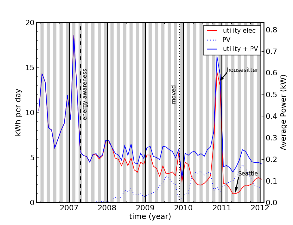 electricity use pv