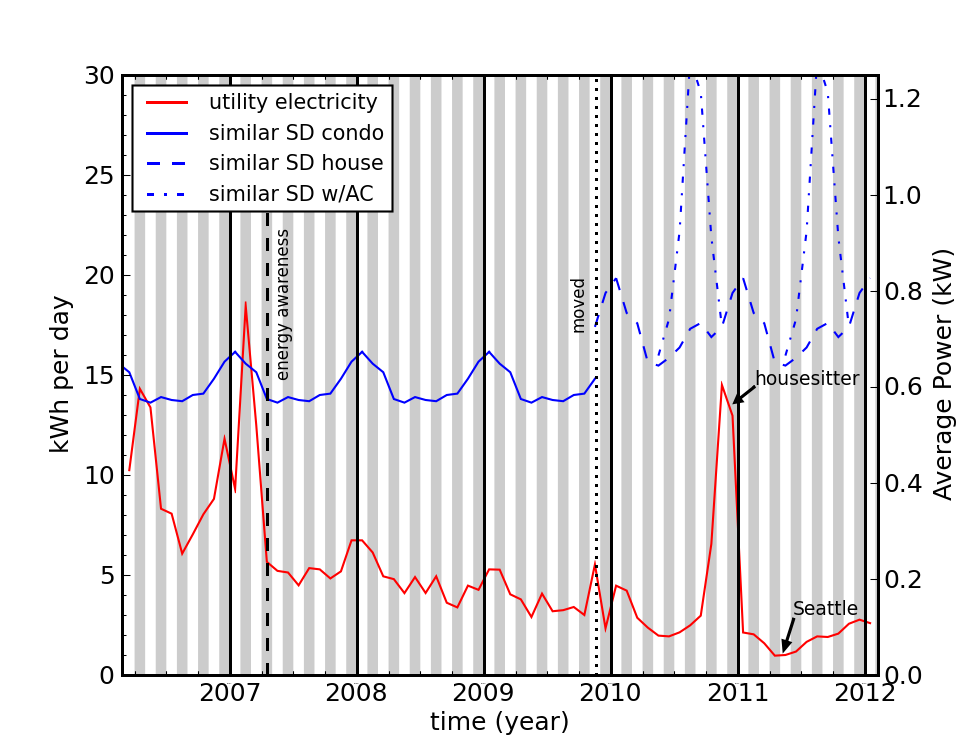 electricty use-chart