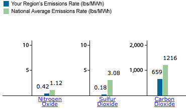 San Diego's electricity cost in emissions, compared to national average (EPA site).