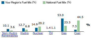 San Diego electricity sources compared to national average (EPA site).