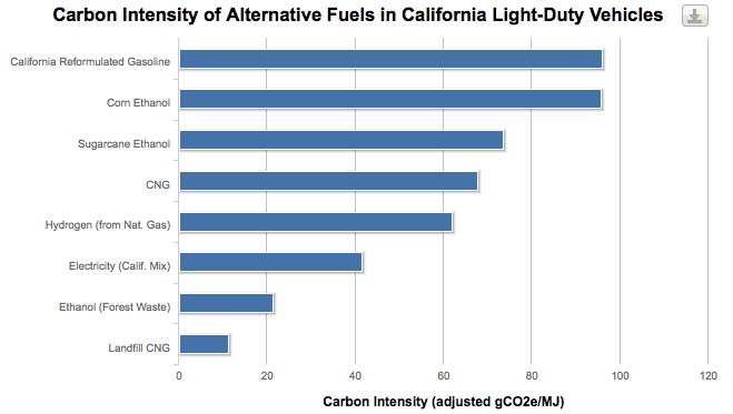 From California Transportation Study