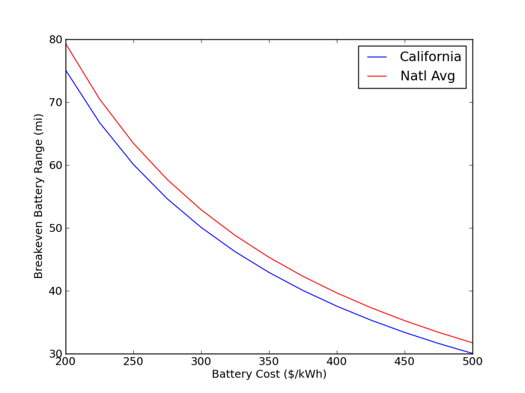 Maximum range of EV or PHEV battery before cost of battery offsets savings in propulsion cost, using California prices and national average prices for electricity and gasoline.