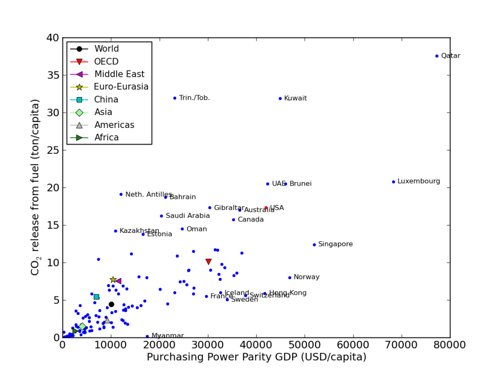 CO2 production as a function of income for the countries of the world.