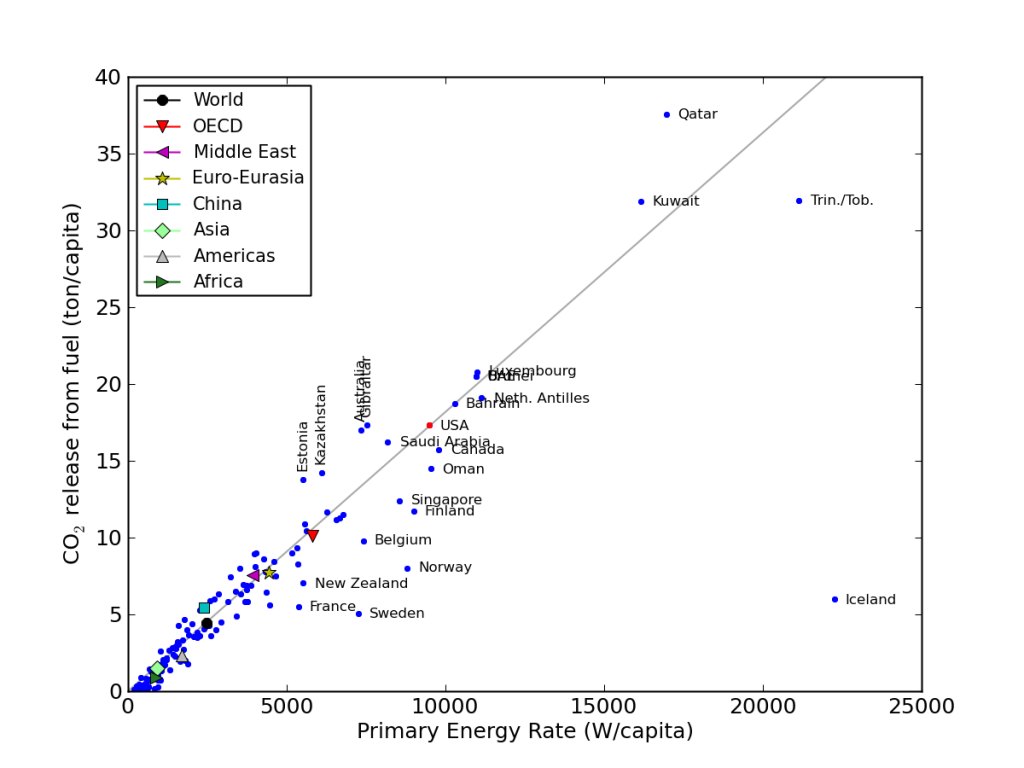 Per capita CO2 production as a function of energy usage rate for the countries of the world.