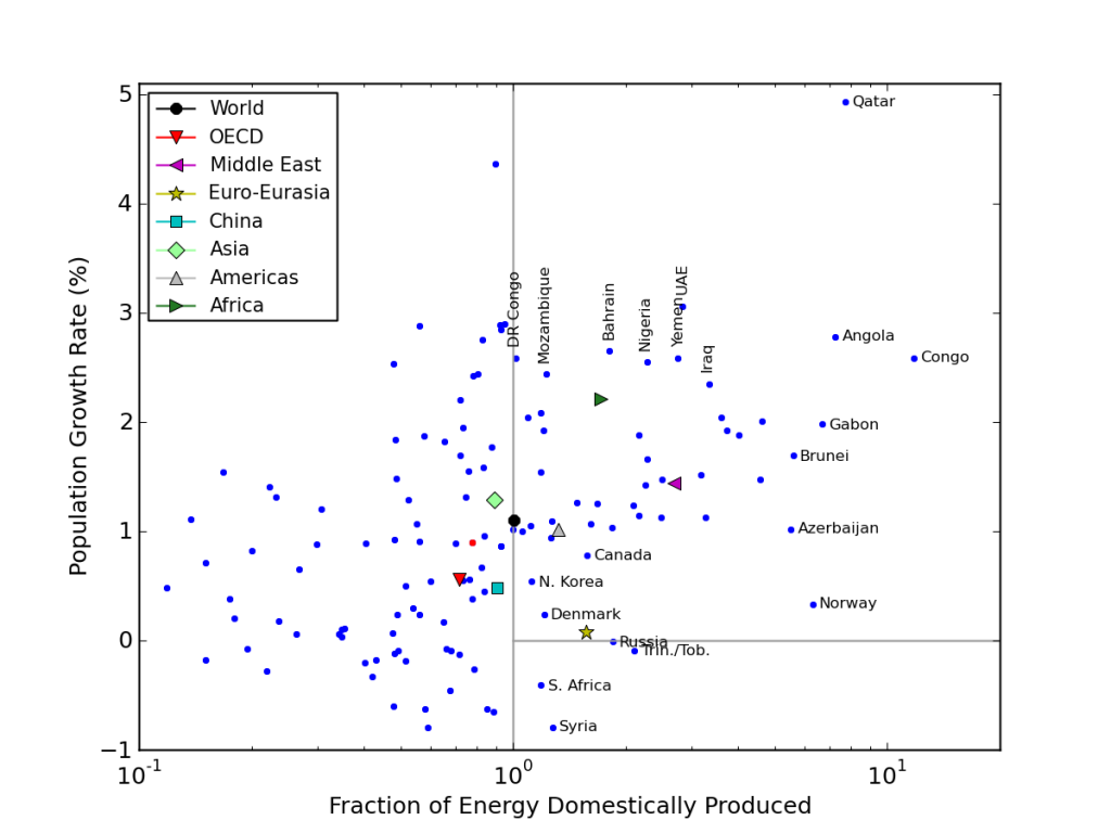 Population growth rates as a function of fractional energy produced by the country or region. Energy exporters are to the right of the vertical line.