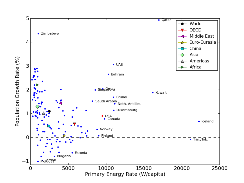 Population growth rates as a function of the rate of primary energy use.