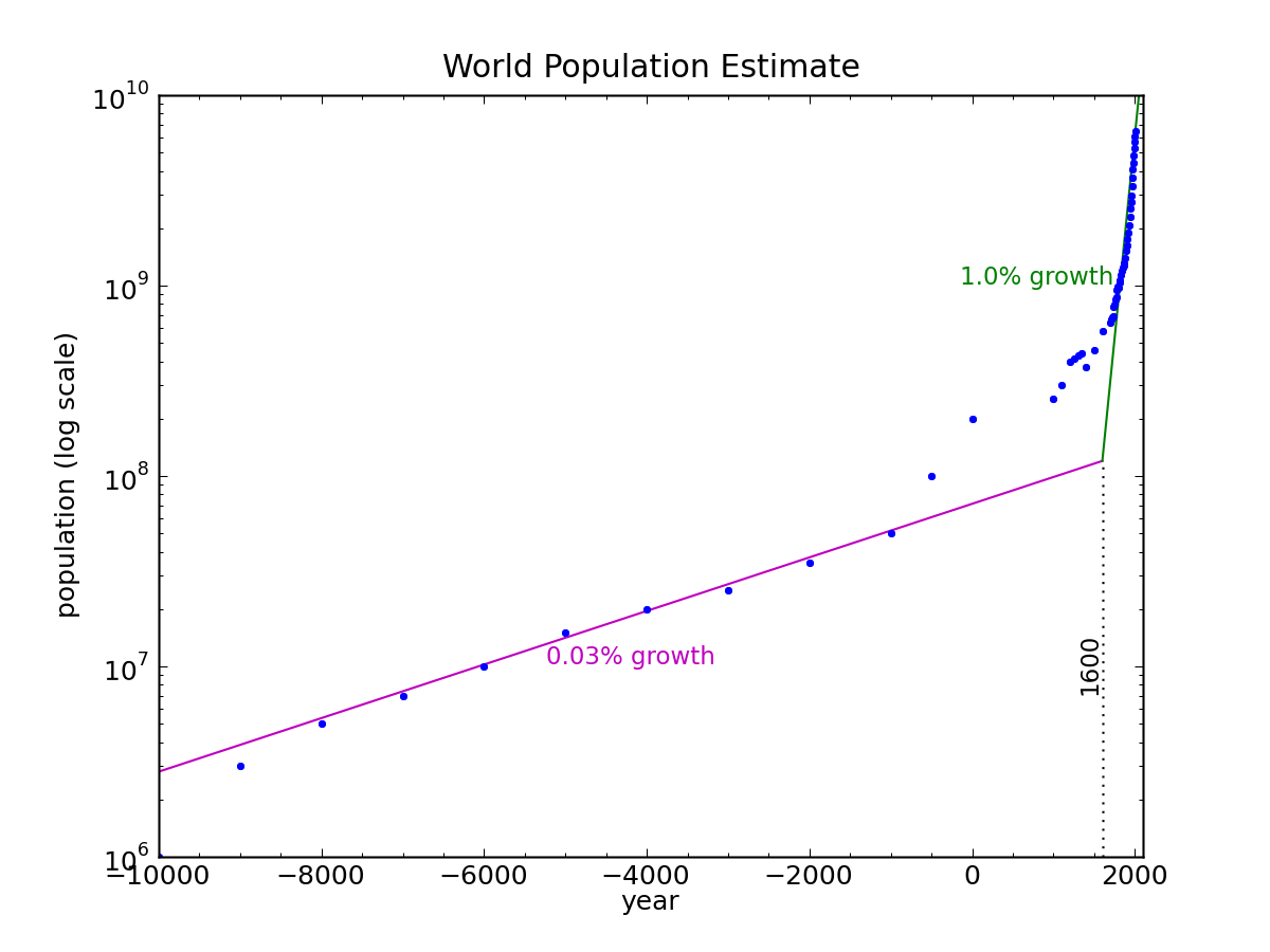 The Real Population Problem