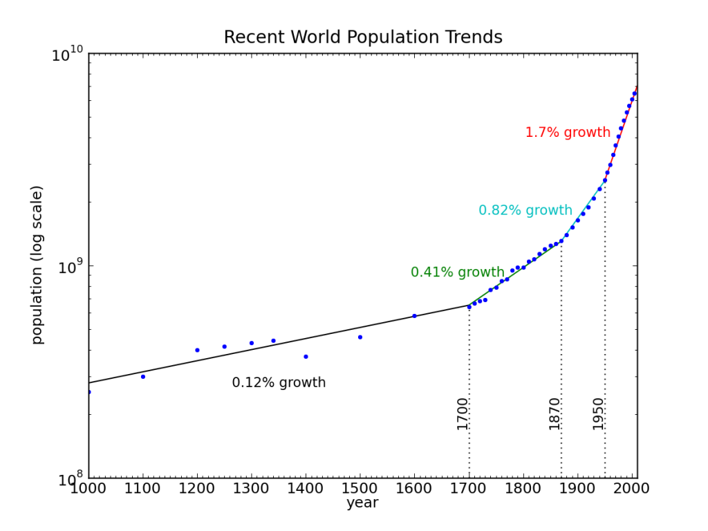 Logarithmic plot of recent world population trend, broken into four exponential segments.