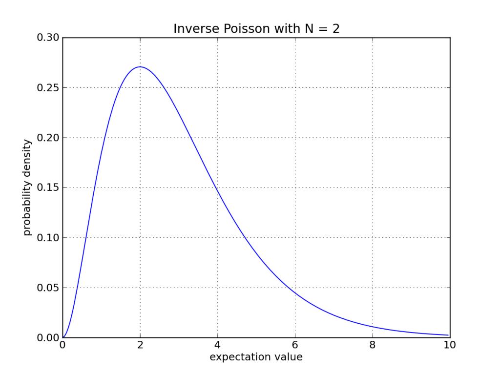 inverse-poisson