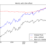 separating U.S. influence on global oil production