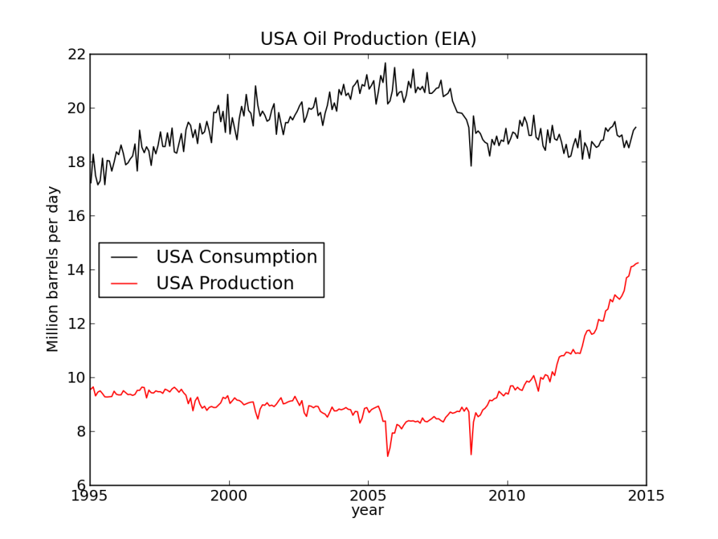U.S. production/consumption