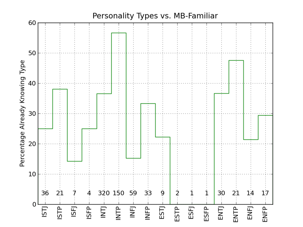 Previous familiarity with MB type; number of respondents of each type are indicated across the bottom.