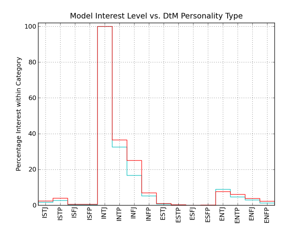 Interest level in DtM as function of type, if INTJs are 100% interested