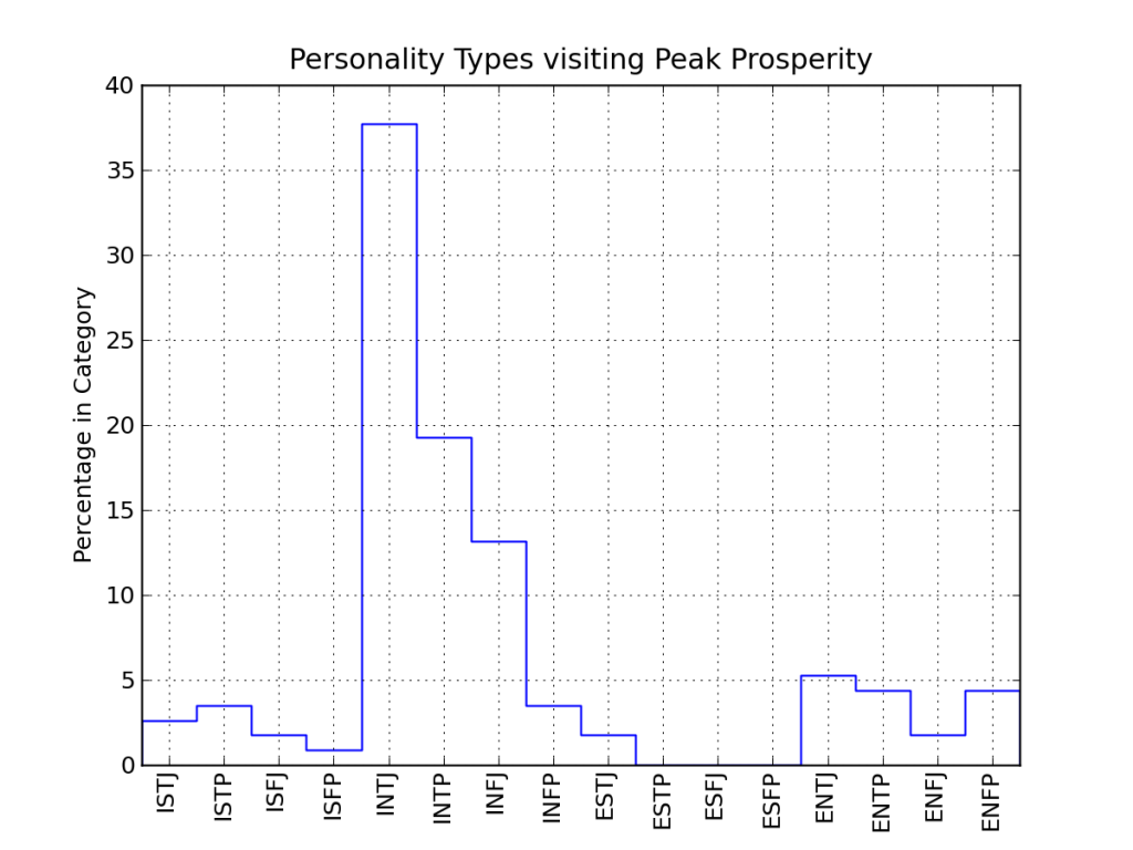 Peak Prosperity poll: 114 respondants; INXX-heavy